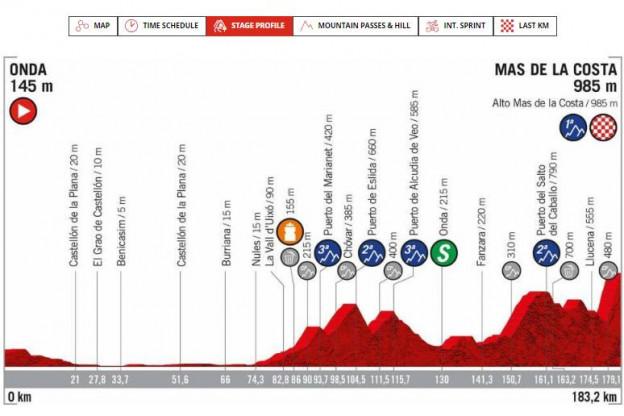 Voorbeschouwing etappe 7 Vuelta a Espana | Toppers aan de bak op steile slotklim