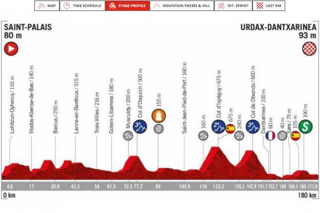Voorbeschouwing etappe 11 Vuelta a Espana | Sprinten of net iets te lastig?